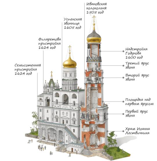 схема колокольни